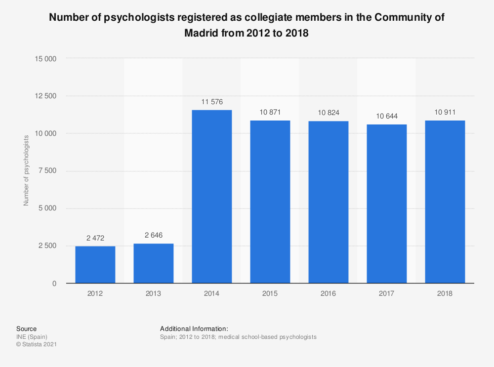 Statistic: Number of psychologists registered as collegiate members in the Community of Madrid from 2012 to 2016 | Statista