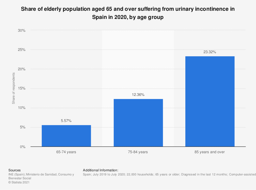 Statistic: Share of elderly population aged 65 and over suffering from urinary incontinence in Spain in 2017, by age group | Statista