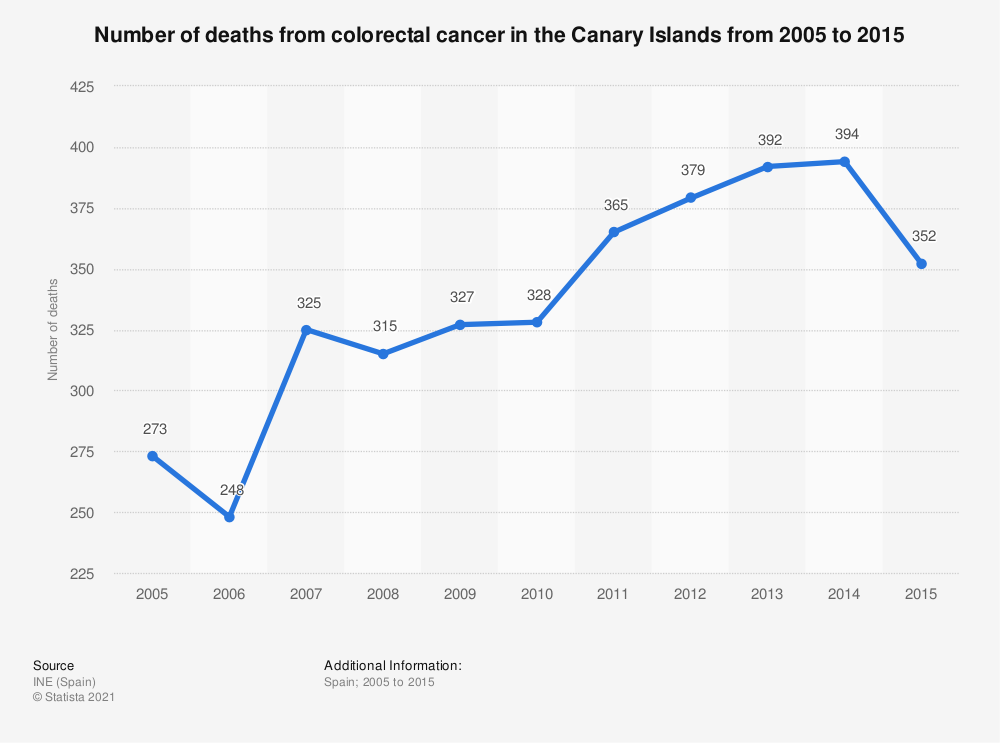 Statistic: Number of deaths from colorectal cancer in the Canary Islands from 2005 to 2015 | Statista