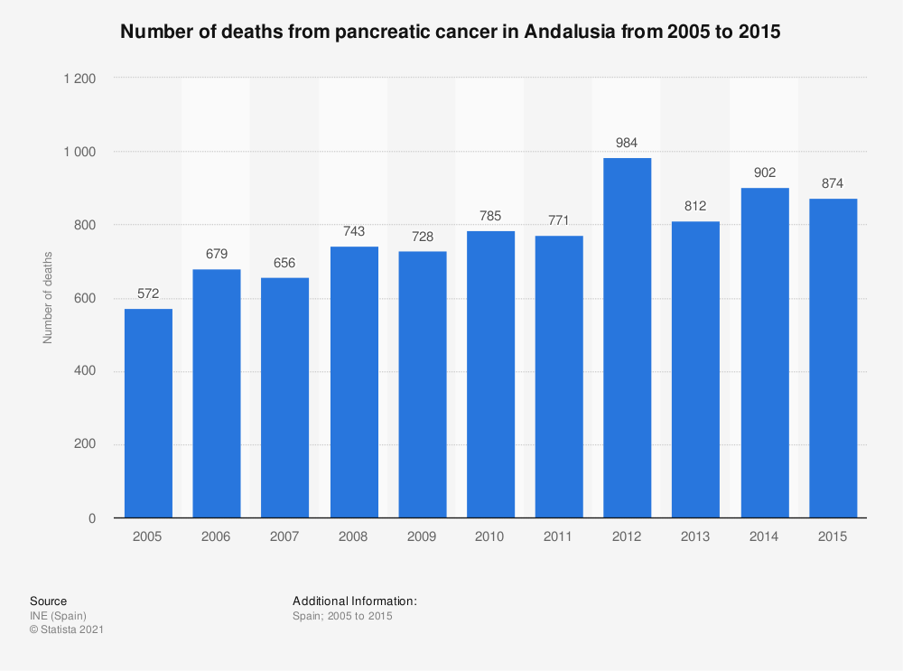 Statistic: Number of deaths from pancreatic cancer in Andalusia from 2005 to 2015 | Statista
