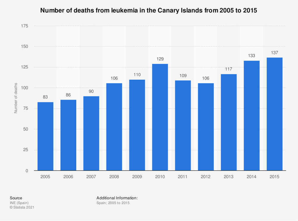 Statistic: Number of deaths from leukemia in the Canary Islands from 2005 to 2015 | Statista