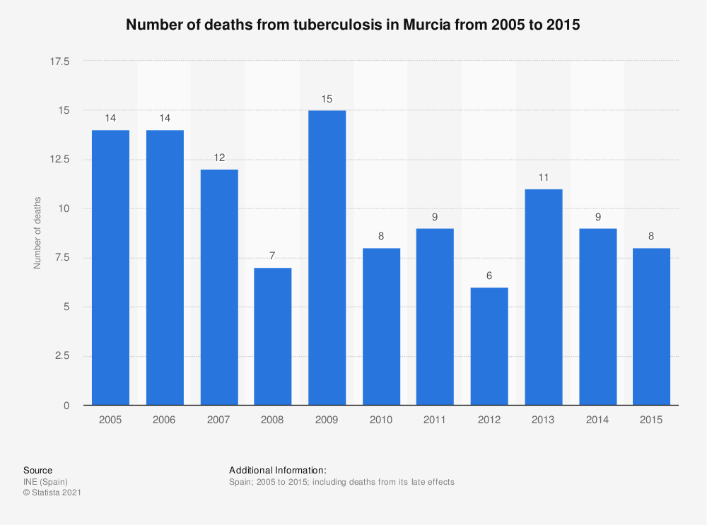 Statistic: Number of deaths from tuberculosis in Murcia from 2005 to 2015 | Statista