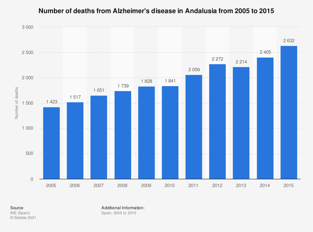 Statistic: Number of deaths from Alzheimer's disease  in Andalusia from 2005 to 2015 | Statista