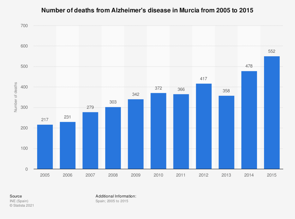 Statistic: Number of deaths from Alzheimer's disease in Murcia from 2005 to 2015 | Statista