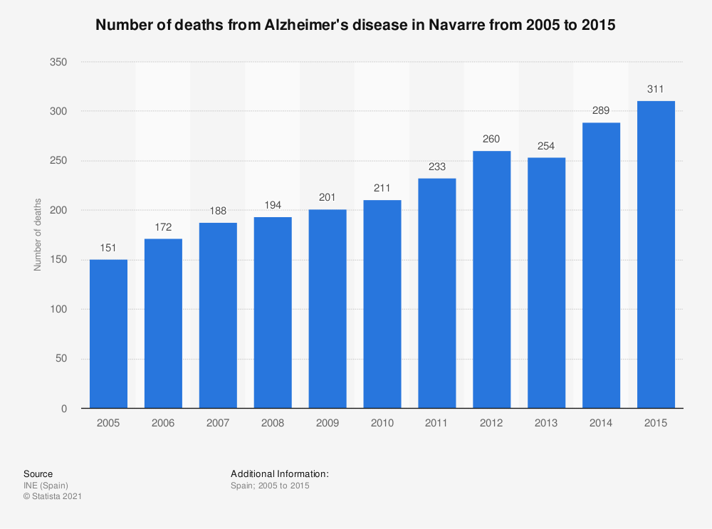 Statistic: Number of deaths from Alzheimer's disease in Navarre from 2005 to 2015 | Statista