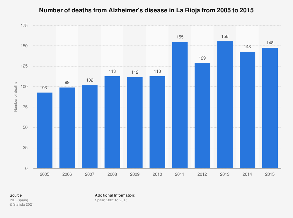 Statistic: Number of deaths from Alzheimer's disease in La Rioja from 2005 to 2015 | Statista