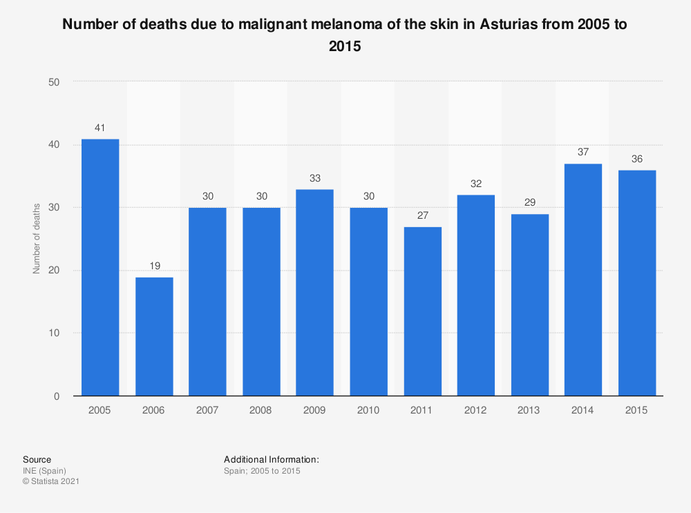 Statistic: Number of deaths due to malignant melanoma of the skin in Asturias from 2005 to 2015 | Statista