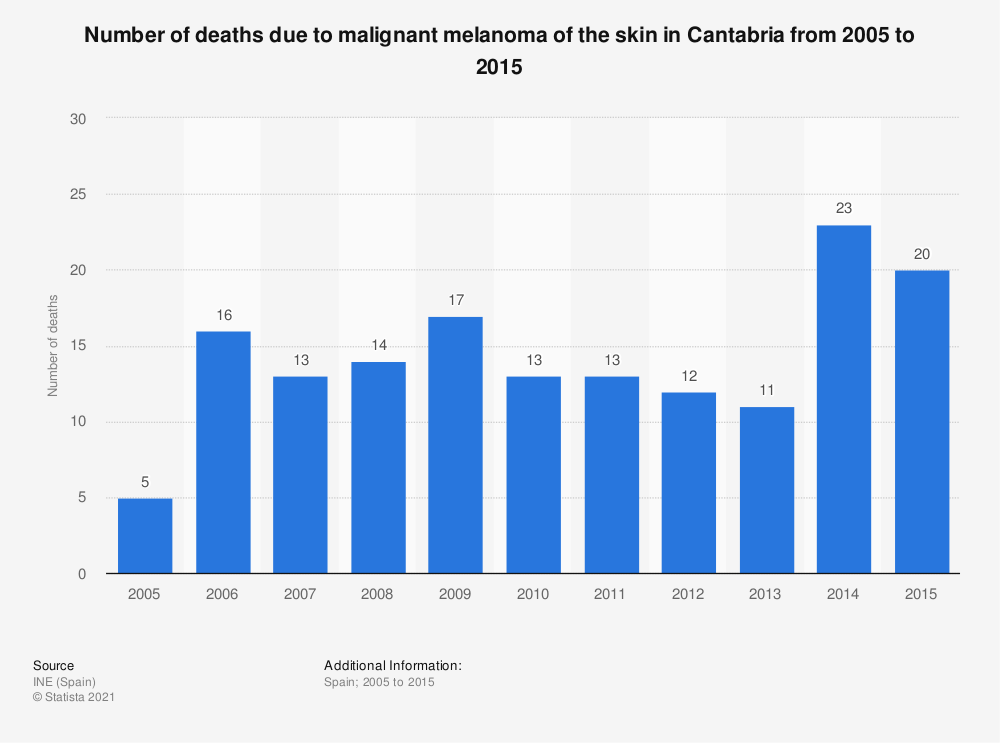 Statistic: Number of deaths due to malignant melanoma of the skin in Cantabria from 2005 to 2015 | Statista