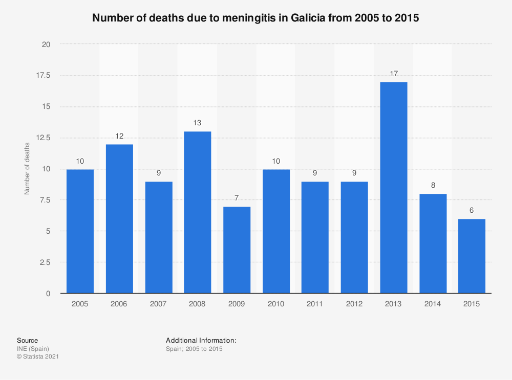 Statistic: Number of deaths due to meningitis in Galicia from 2005 to 2015 | Statista