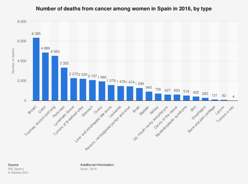 Statistic: Number of deaths from cancer among women in Spain in 2016, by type | Statista