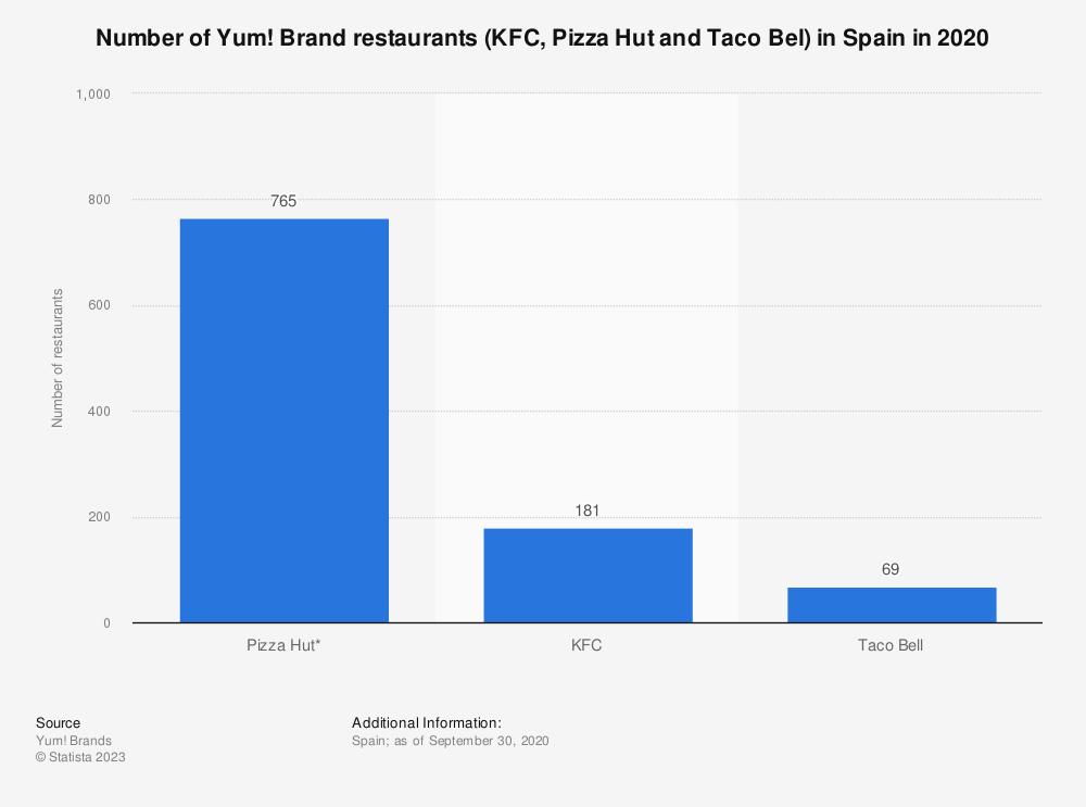 Statistic: Number of Yum! Brand restaurants (KFC, Pizza Hut and Taco Bel) in Spain as of June 2017 | Statista
