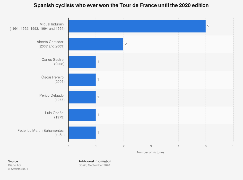 Statistic: Spanish cyclists who ever won the Tour de France until the 2020 edition | Statista