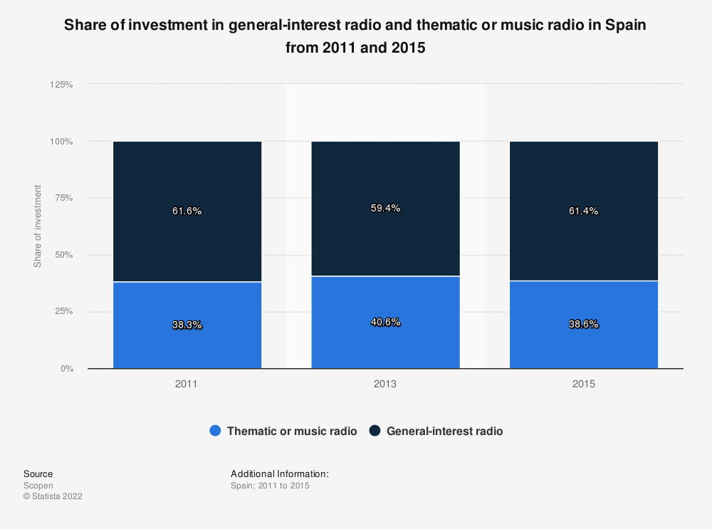 Statistic: Share of investment in general-interest radio and thematic or music radio in Spain from 2011 and 2015 | Statista