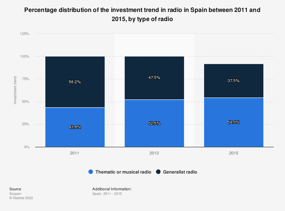 Statistic: Percentage distribution of the investment trend in radio in Spain between 2011 and 2015, by type of radio | Statista