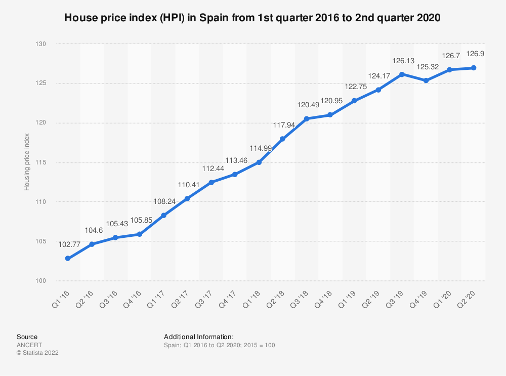 Statistic: House price index (HPI) in Spain from 2nd quarter 2016 to 2nd quarter 2018 | Statista