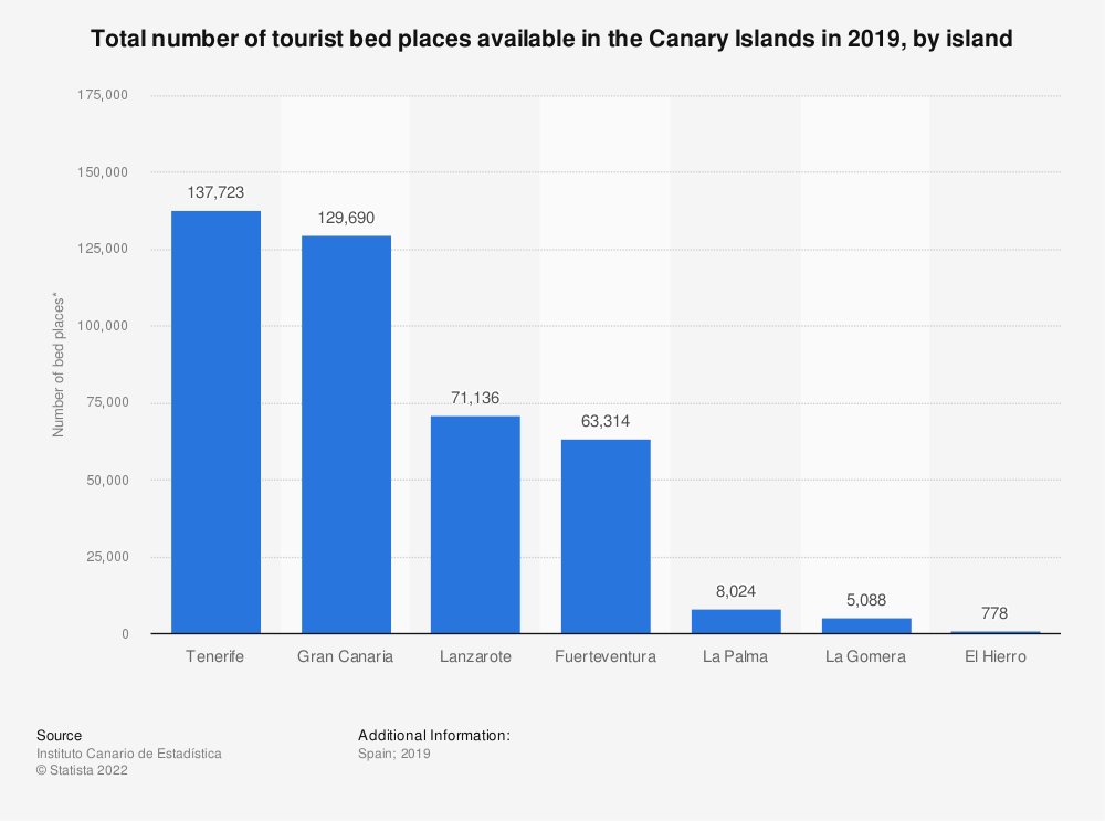 Statistic: Total number of tourist bed places available in the Canary Islands in 2019, by island | Statista