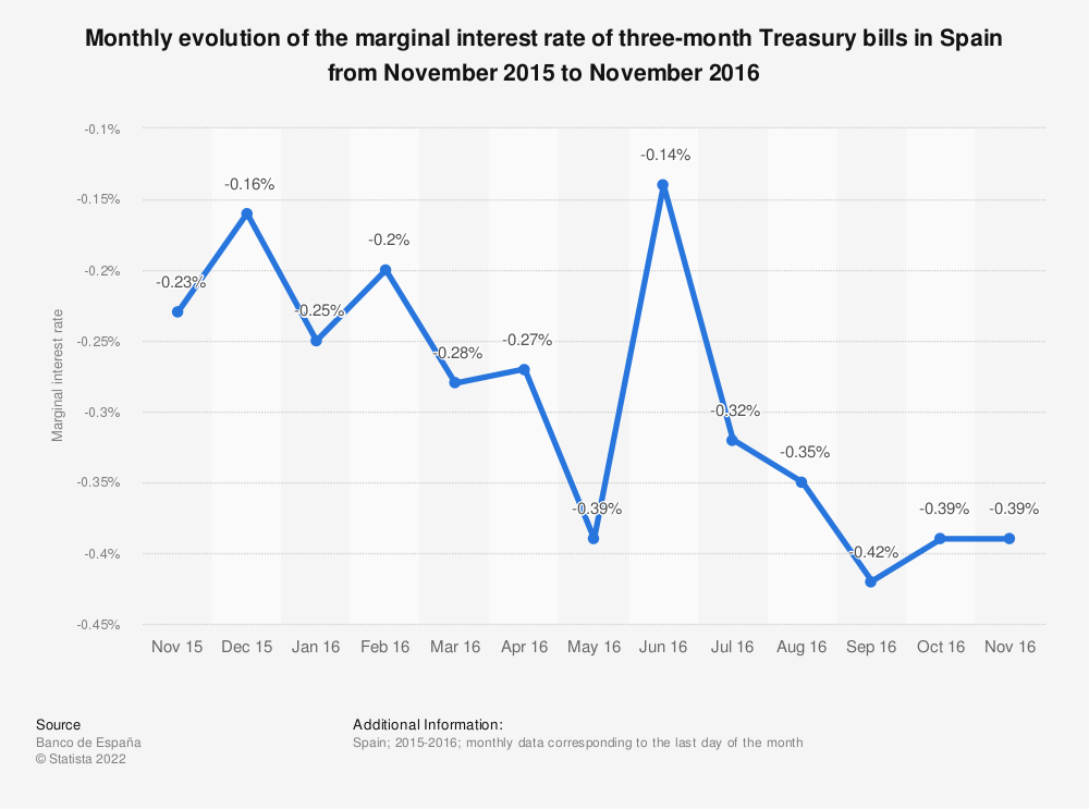 Statistic: Monthly evolution of the marginal interest rate of three-month Treasury bills in Spain from November 2015 to November 2016 | Statista