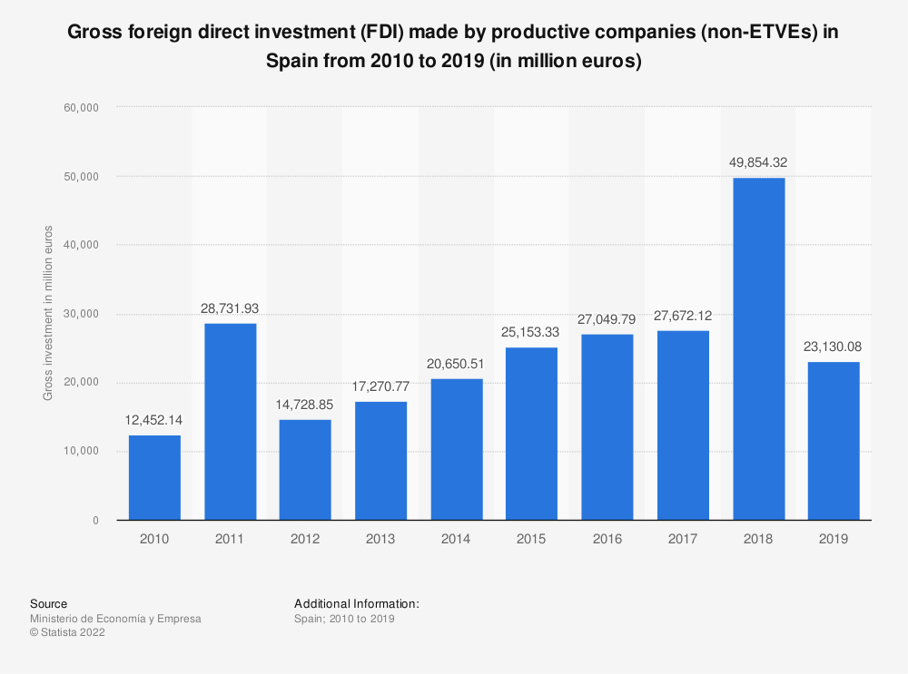 Statistic: Gross foreign direct investment (FDI) made by productive companies (non-ETVEs) in Spain from 2010 to 2018 (in million euros) | Statista