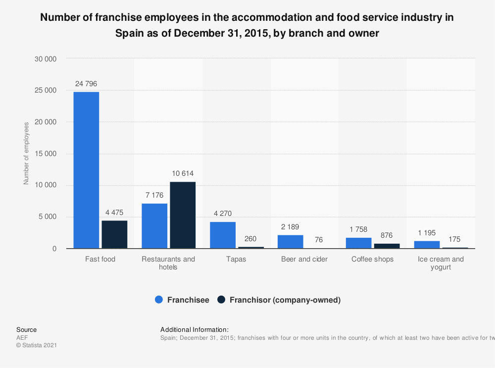 Statistic: Number of franchise employees in the accommodation and food service industry in Spain as of December 31, 2015, by branch and owner   Statista