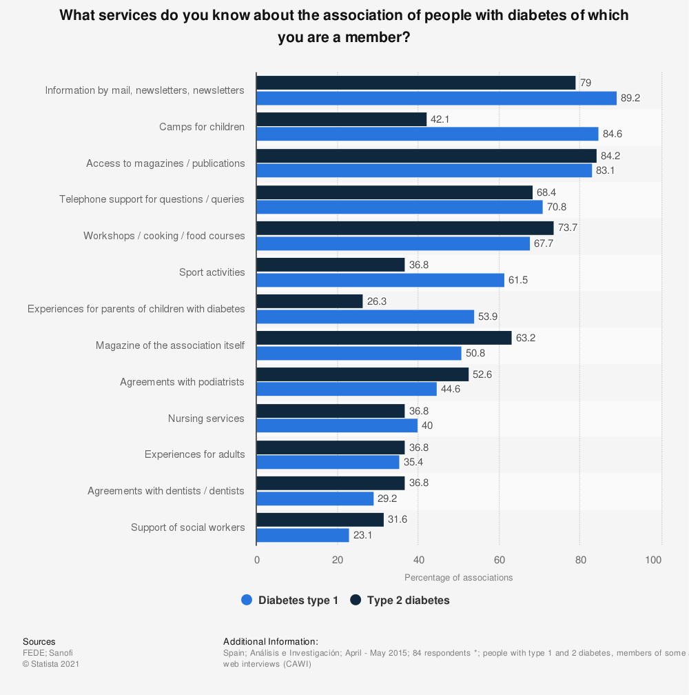 Statistic: What services do you know about the association of people with diabetes of which you are a member? | Statista