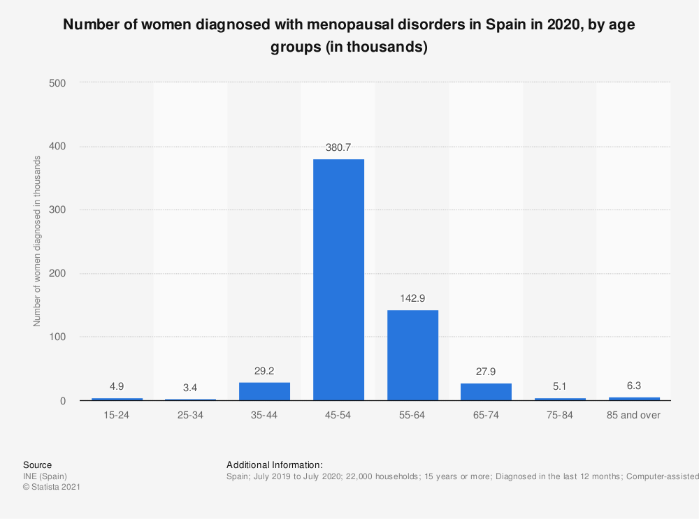 Statistic: Number of women diagnosed with menopausal disorders in Spain in 2017, by age groups (in thousands) | Statista