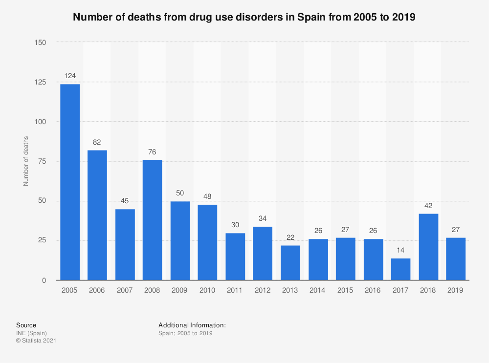 Statistic: Number of deaths from drug use disorders in Spain from 2005 to 2014 | Statista