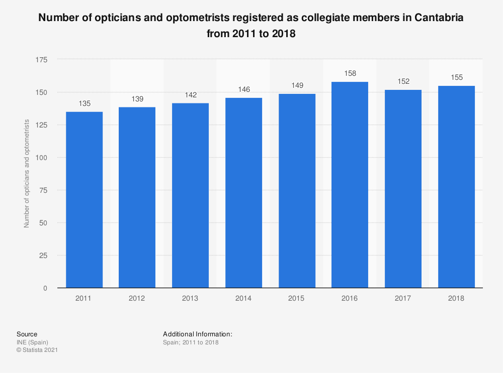 Statistic: Number of opticians and optometrists registered as collegiate members in Cantabria from 2011 to 2018 | Statista