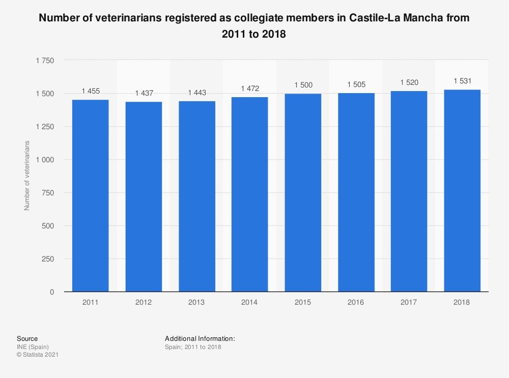 Statistic: Number of veterinarians registered as collegiate members in Castile-La Mancha from 2011 to 2016 | Statista
