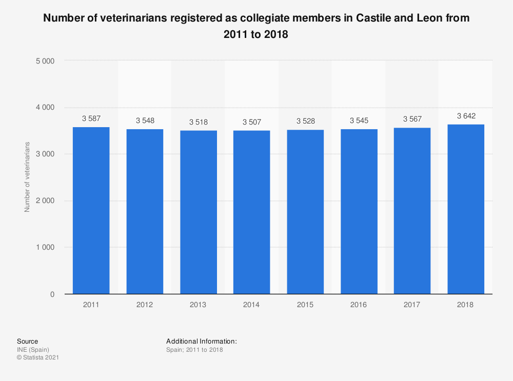 Statistic: Number of veterinarians registered as collegiate members in Castile and Leon from 2011 to 2016 | Statista