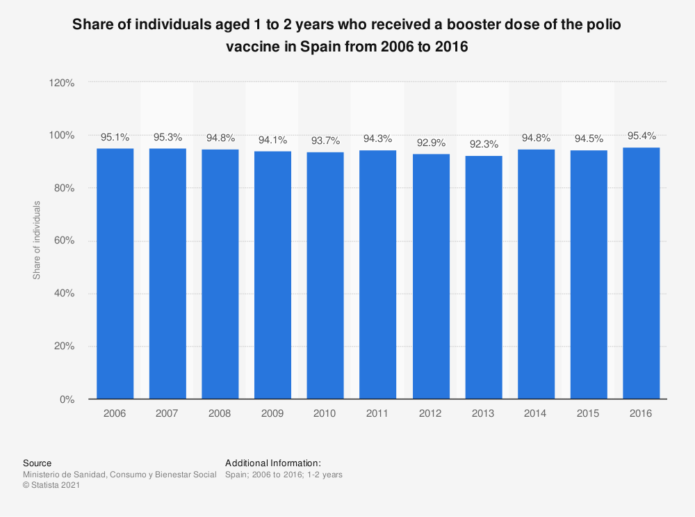 Statistic: Share of individuals aged 1 to 2 years who received a booster dose of the polio vaccine in Spain from 2006 to 2016 | Statista