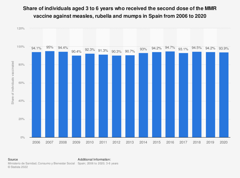 Statistic: Share of individuals aged 3 to 6 years who received the second dose of the MMR vaccine against measles, rubella and mumps in Spain from 2006 to 2018 | Statista