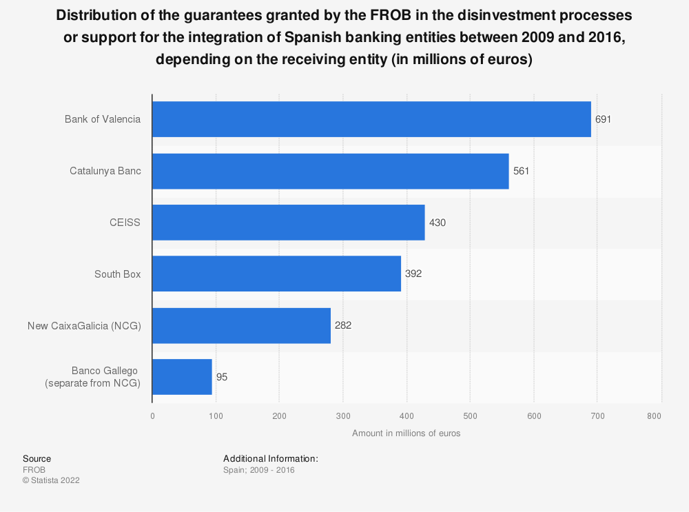Statistic: Distribution of the guarantees granted by the FROB in the disinvestment processes or support for the integration of Spanish banking entities between 2009 and 2016, depending on the receiving entity (in millions of euros) | Statista