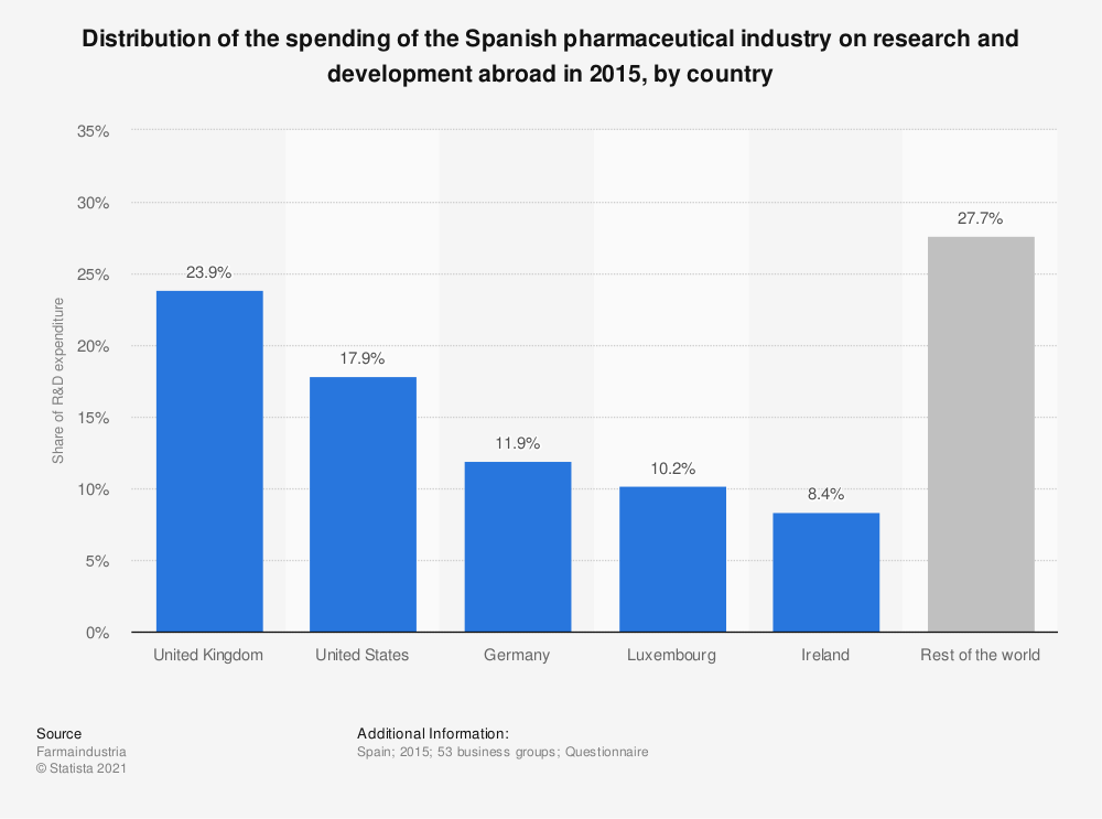 Statistic: Distribution of the spending of the Spanish pharmaceutical industry on research and development abroad in 2015, by country   Statista