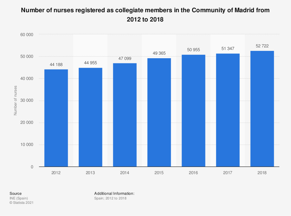 Statistic: Number of nurses registered as collegiate members in the Community of Madrid from 2012 to 2016 | Statista