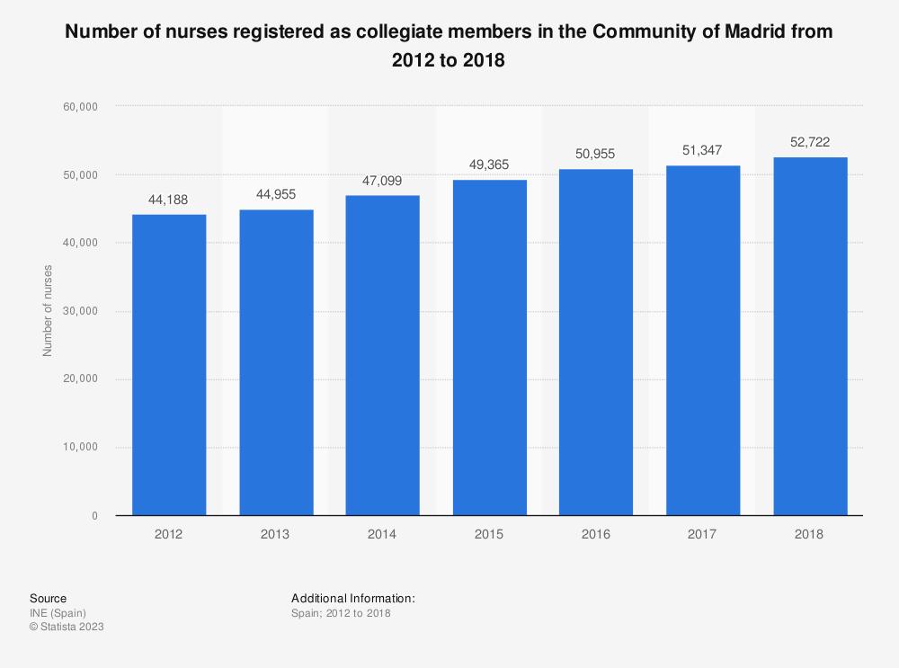 Statistic: Number of nurses registered as collegiate members in the Community of Madrid from 2012 to 2018 | Statista