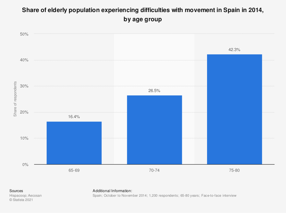 Statistic: Share of elderly population experiencing difficulties with movement in Spain in 2014, by age group | Statista