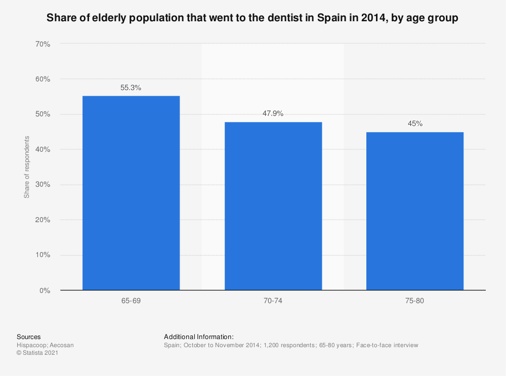 Statistic: Share of elderly population that went to the dentist in Spain in 2014, by age group | Statista