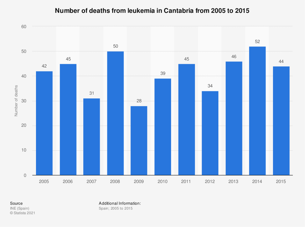 Statistic: Number of deaths from leukemia in Cantabria from 2005 to 2015 | Statista