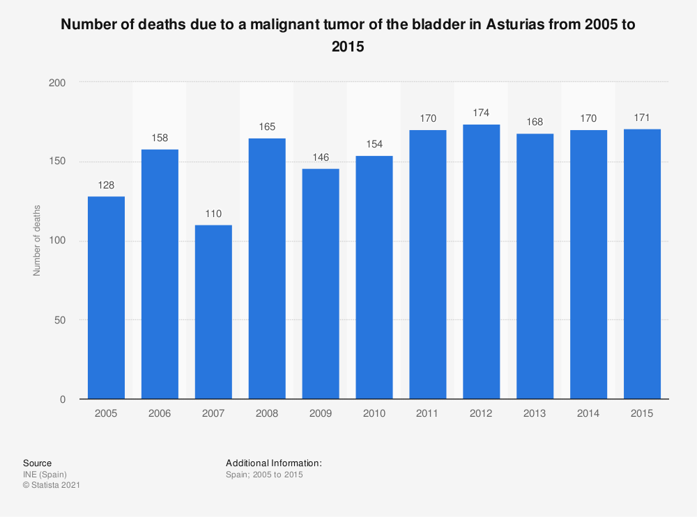 Statistic: Number of deaths due to a malignant tumor of the bladder in Asturias from 2005 to 2015 | Statista