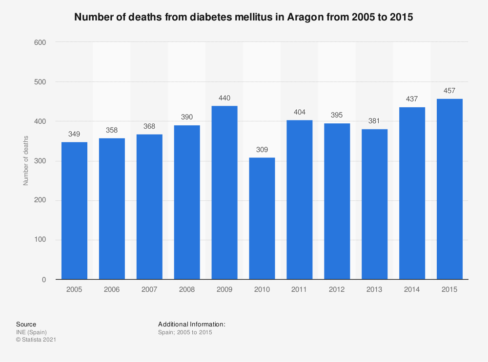 Statistic: Number of deaths from diabetes mellitus in Aragon from 2005 to 2015 | Statista
