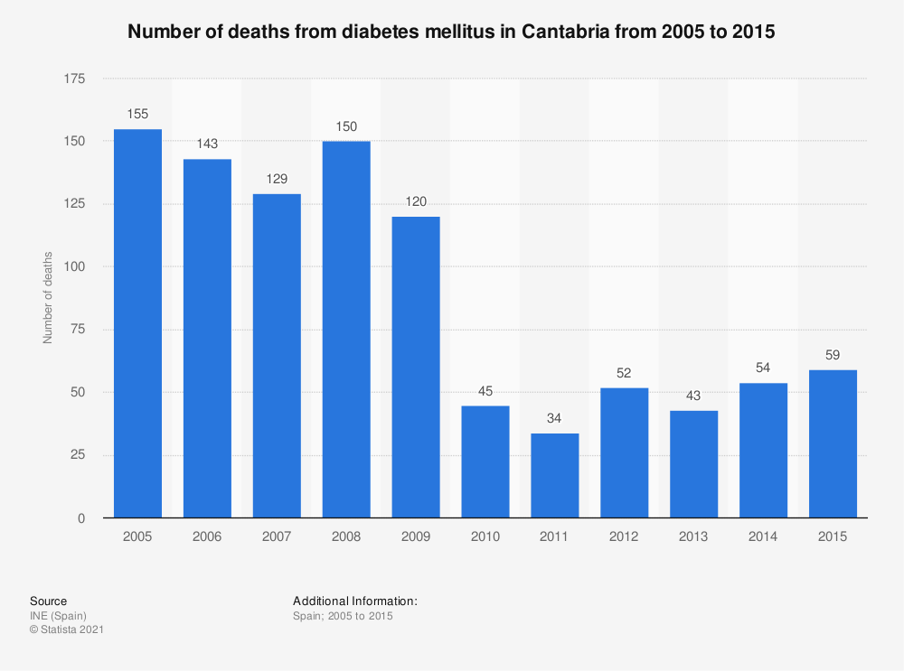 Statistic: Number of deaths from diabetes mellitus in Cantabria from 2005 to 2015 | Statista