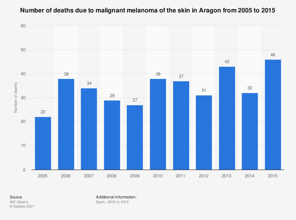 Statistic: Number of deaths due to malignant melanoma of the skin in Aragon from 2005 to 2015 | Statista