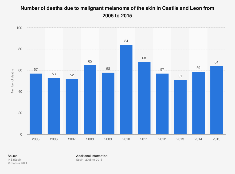 Statistic: Number of deaths due to malignant melanoma of the skin in Castile and Leon from 2005 to 2015 | Statista