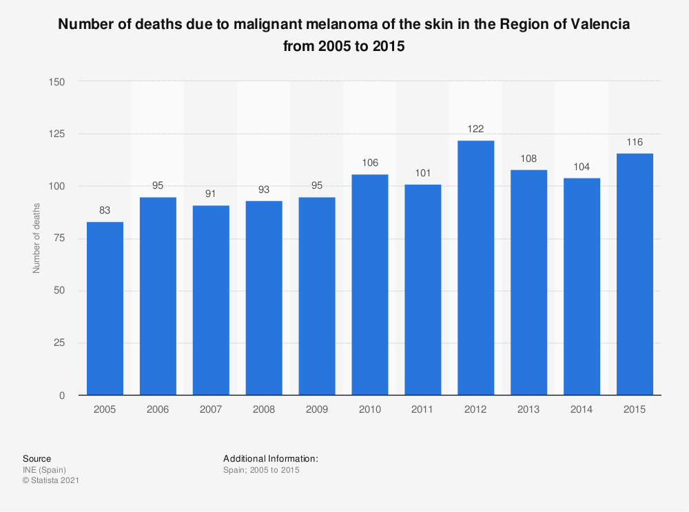 Statistic: Number of deaths due to malignant melanoma of the skin in the Region of Valencia from 2005 to 2015 | Statista