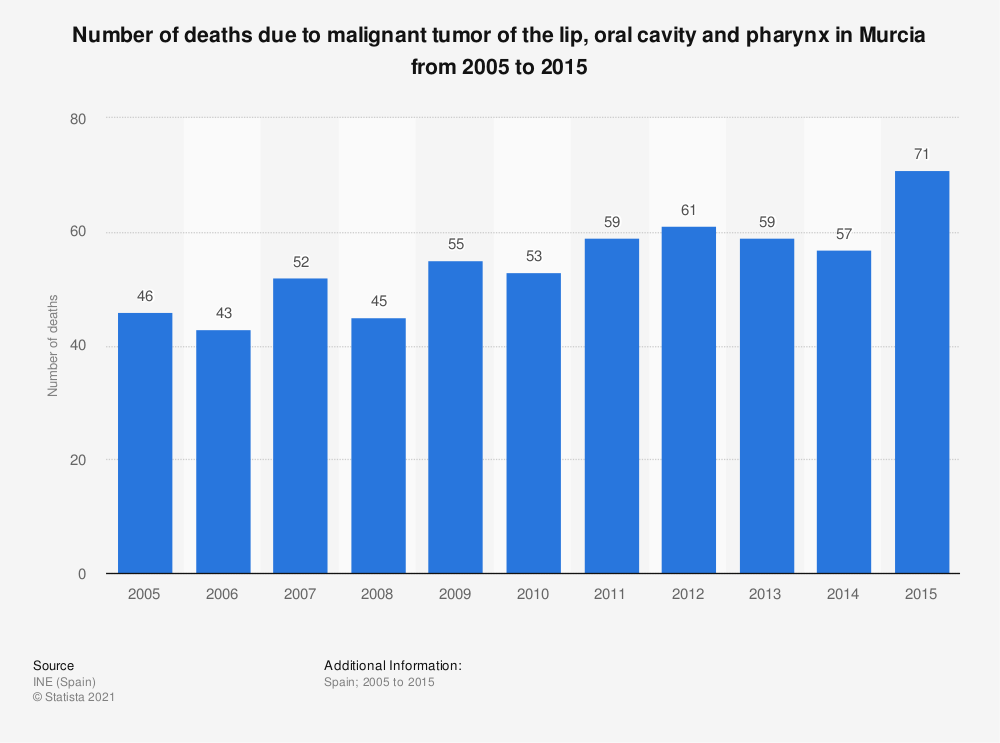 Statistic: Number of deaths due to malignant tumor of the lip, oral cavity and pharynx in Murcia from 2005 to 2015 | Statista