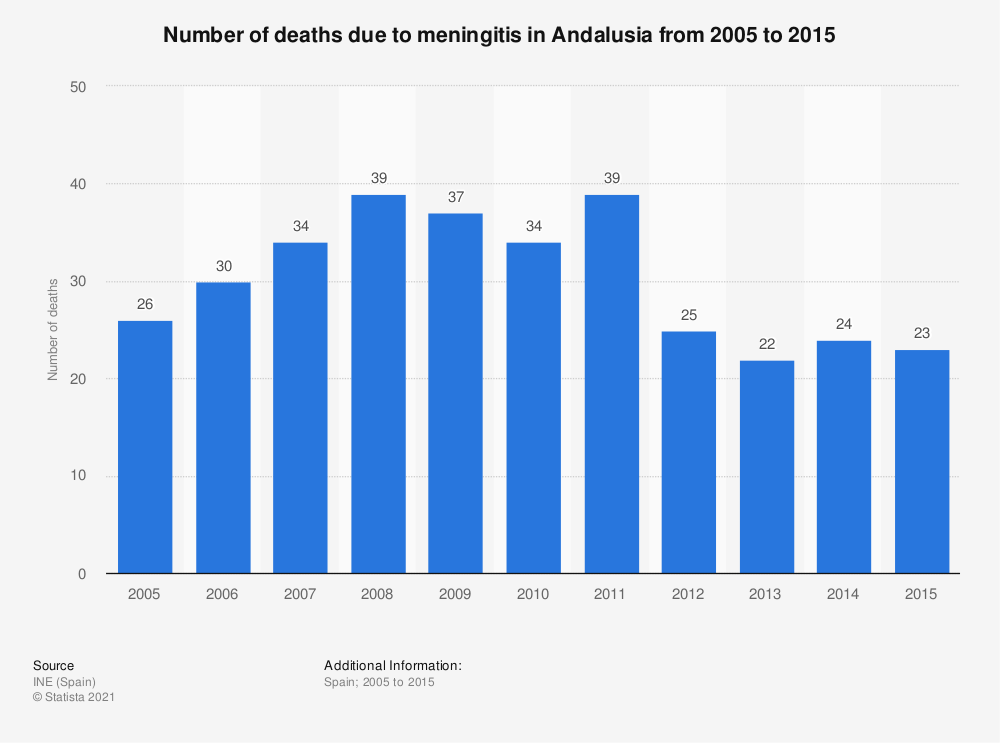 Statistic: Number of deaths due to meningitis in Andalusia from 2005 to 2015 | Statista