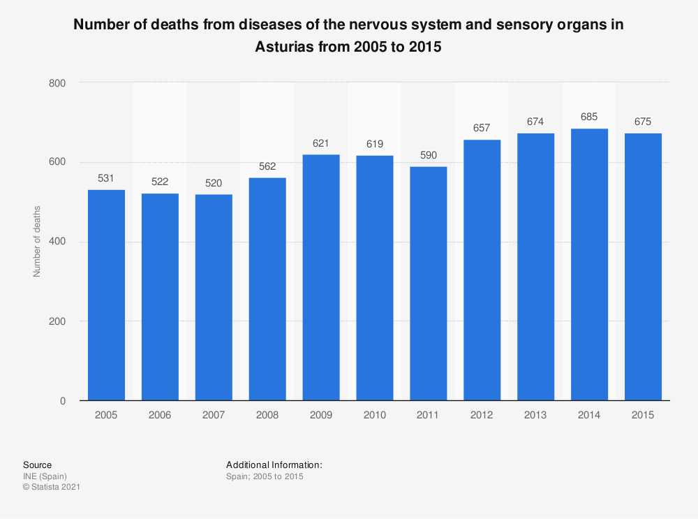 Statistic: Number of deaths from diseases of the nervous system and sensory organs in Asturias from 2005 to 2015 | Statista