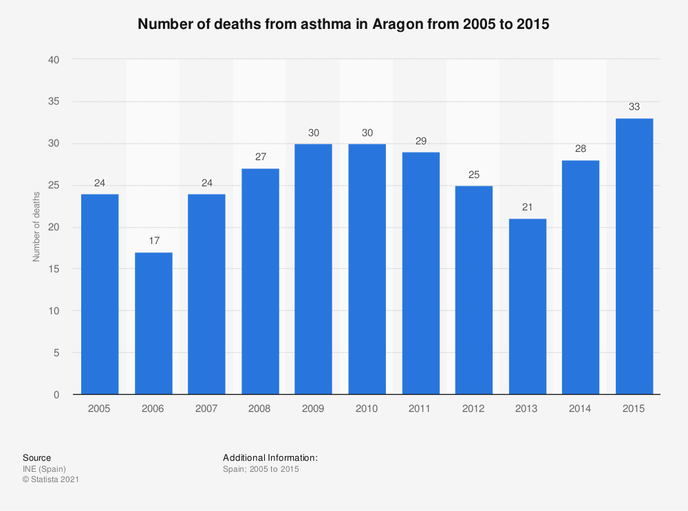 Statistic: Number of deaths from asthma in Aragon from 2005 to 2015 | Statista