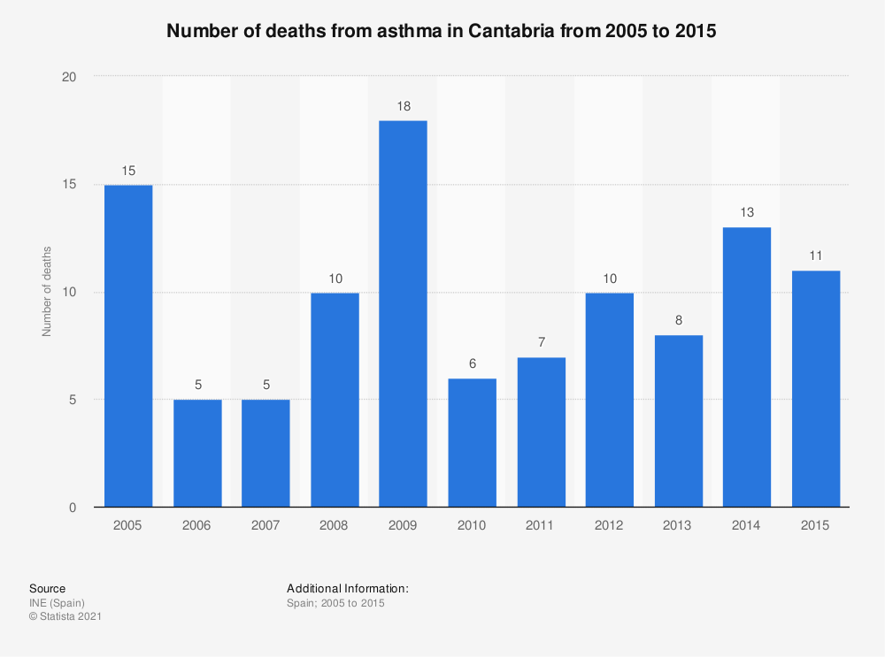 Statistic: Number of deaths from asthma in Cantabria from 2005 to 2015 | Statista