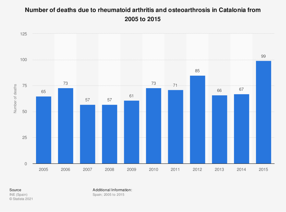 Statistic: Number of deaths due to rheumatoid arthritis and osteoarthrosis in Catalonia from 2005 to 2015   Statista